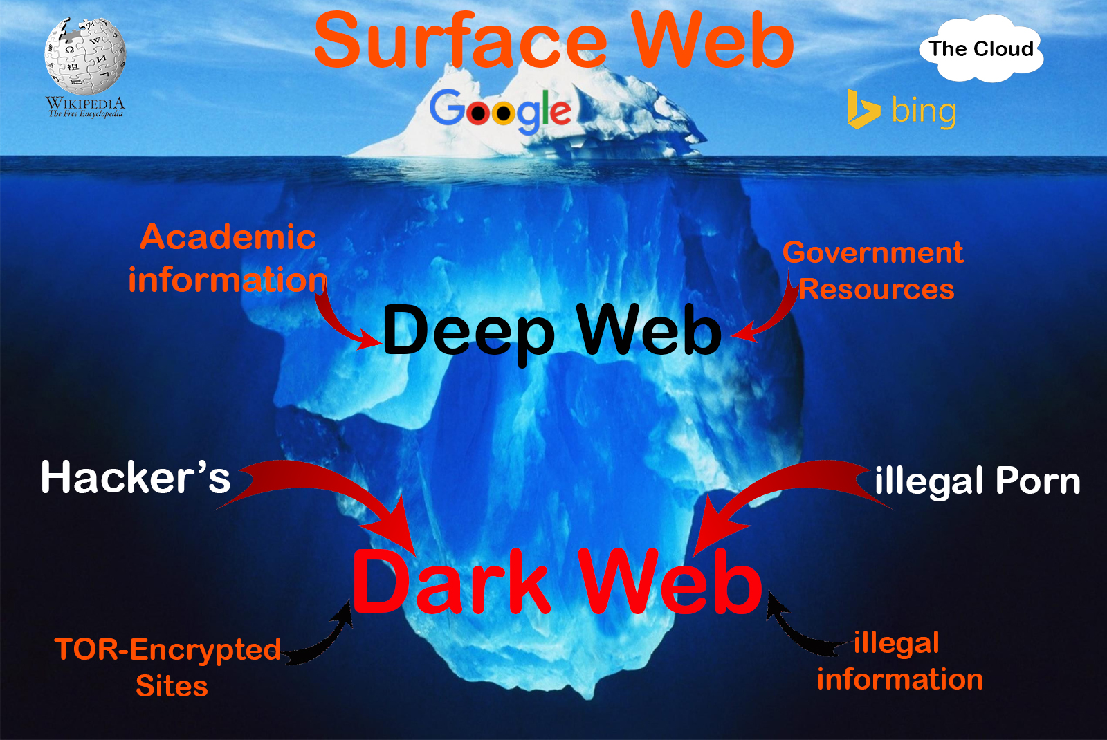 Note: For Access The Dark Web Links You Need Tor Browser