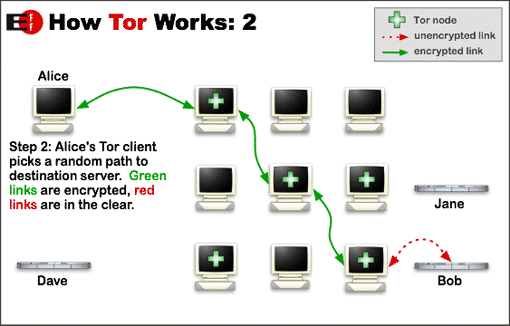 How does Tor work